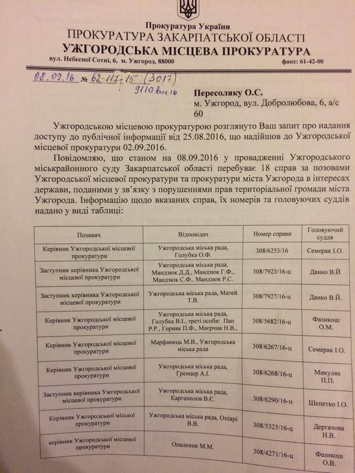 """Прокуратура подала 18 позовів щодо """"дерибанних"""" рішень Ужгородської міськради (ДОКУМЕНТ)"""