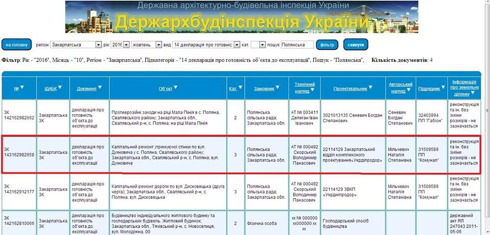 Голову Полянської ОТГ звинувачують у відмиванні коштів