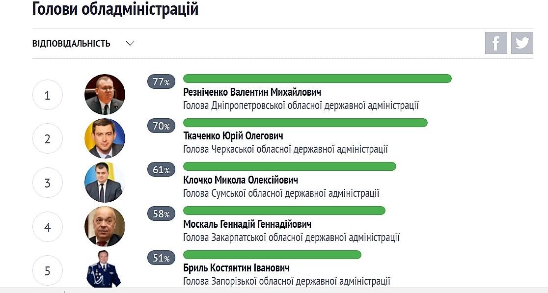 Керманич Закарпаття Москаль увійшов у першу четвірку серед голів ОДА за рівнем відповідальності (ІНФОГРАФІКА)