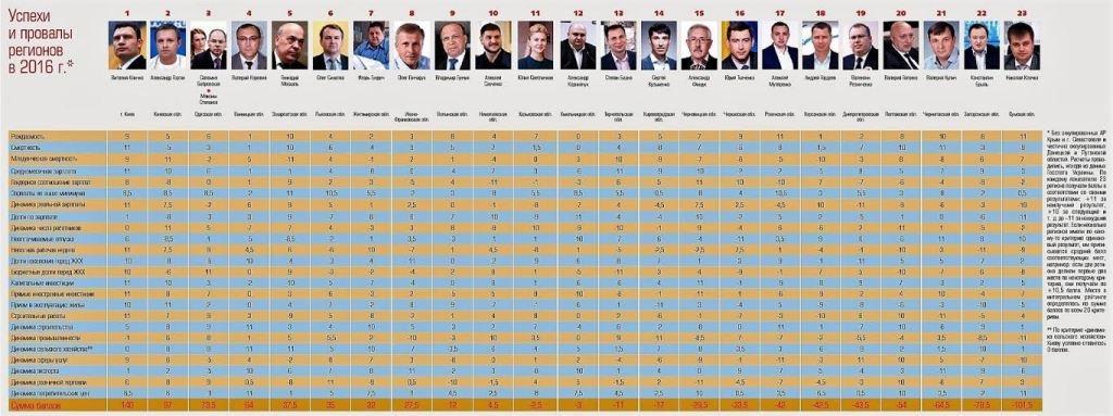 Москаль у п'ятірці лідерів «Рейтингу губернаторів» України (+ІНФОГРАФІКА)