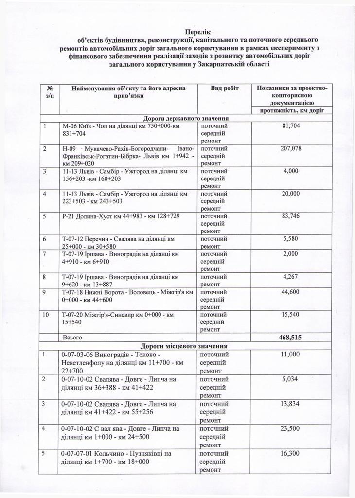 Москаль погодив у Києві список доріг, які ремонтуватимуть на Закарпатті за кошти «дорожнього експерименту» (документ)