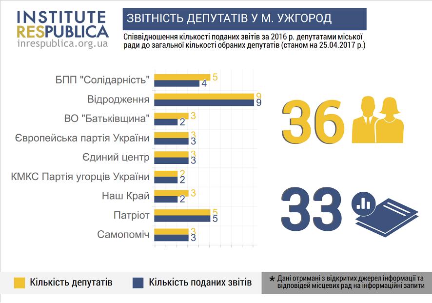 Ужгородські депутати звітують: лише троє можуть втратити мандат