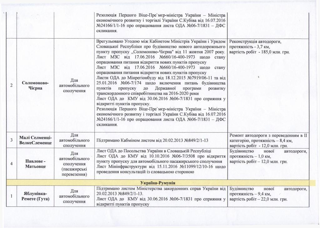 Для повноцінного перетину кордону в режимі безвізу на Закарпатті необхідно відкрити додатково 19 міжнародних пунктів пропуску