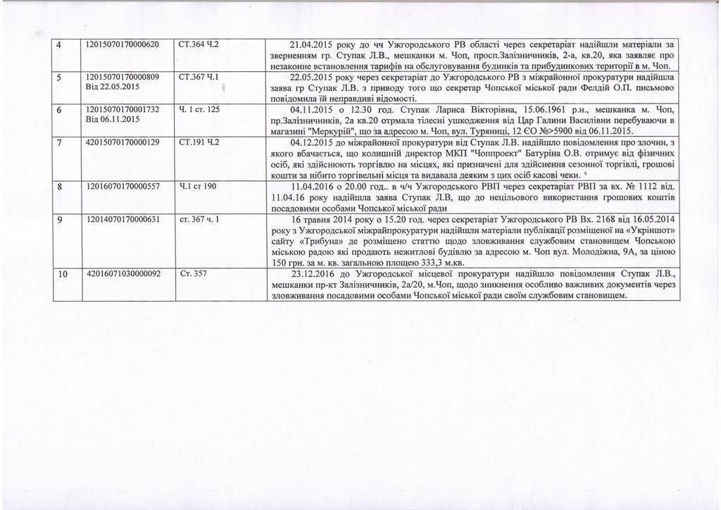 Правоохоронні органи відкрили купу кримінальних проваджень за зловживання при попередньому керівництві Чопа, але за ґрати ніхто нікого не садить, – Москаль (документ)