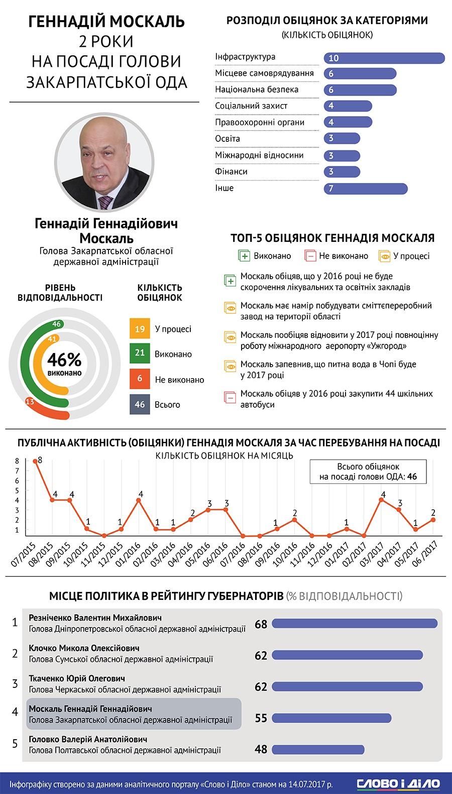 Москаль увійшов у четвірку найвідповідальніших голів ОДА в Україні ( ІЛЮСТРАЦІЯ)