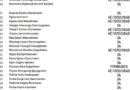 Результати поіменного голосування депутатів Закарпатської облради за звернення до Порошенка