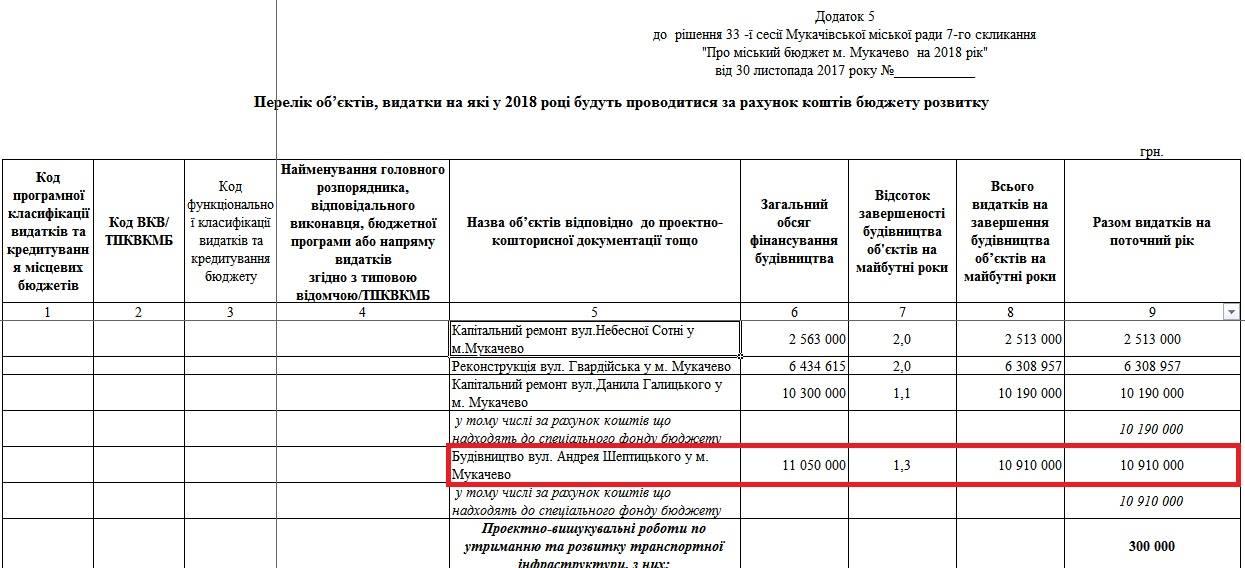 Мукачівська міськрада виділила 11 мільйонів на дорогу до супермаркету родини мера (документ)