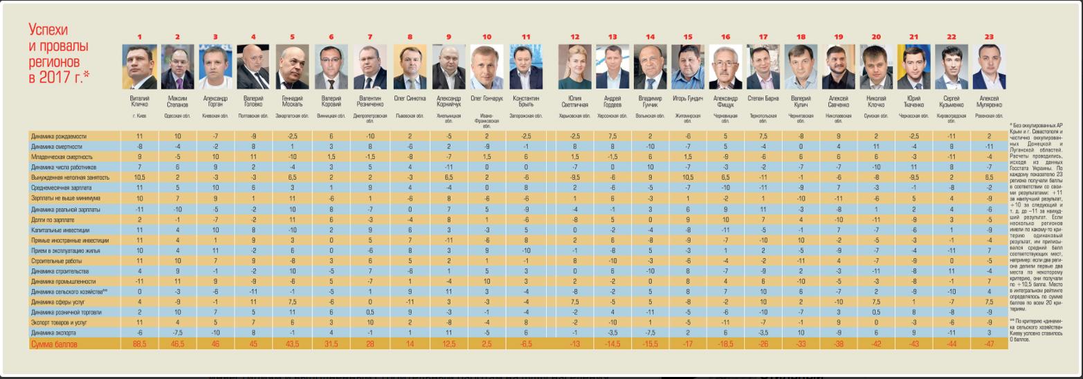 Москаль у п'ятірці лідерів «Рейтингу губернаторів» України