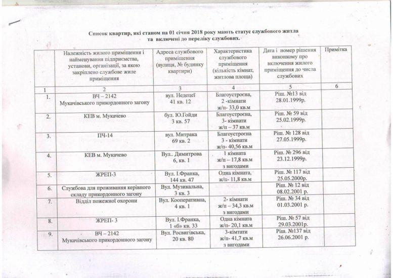Перелік службових квартир міста Мукачева (документ)
