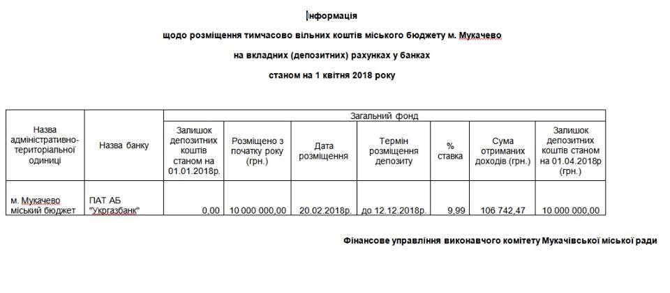 """Мукачівська міськрада розмістила 10 мільйонів гривень на депозит в """"Укргазбанку"""" (документ)"""