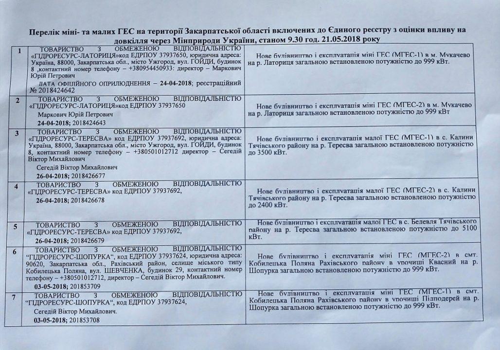 Балогам не вдасться проштовхнути побудову міні-ГЕС у Мукачеві