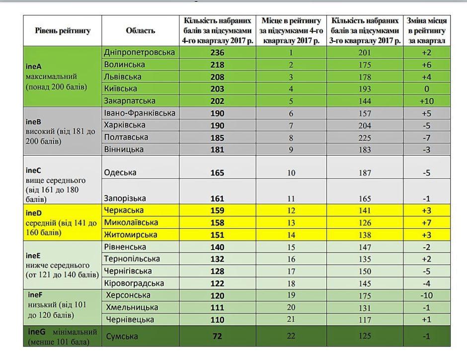 Закарпаття увійшло до групи областей України з максимальним рівнем інвестиційної ефективності