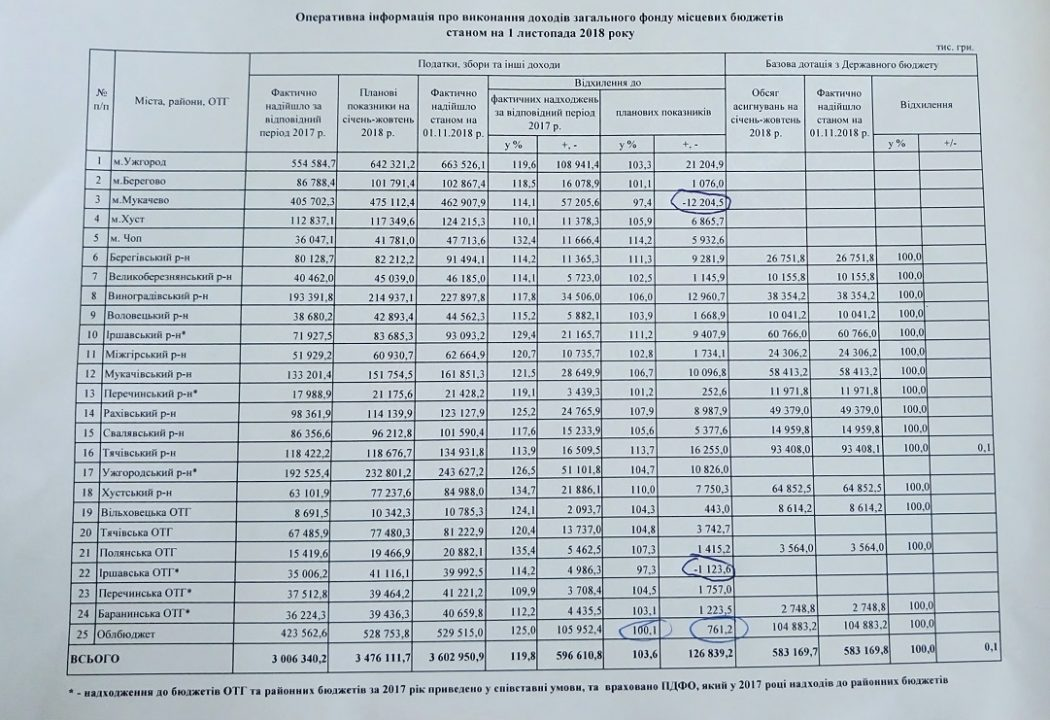 Мукачево знову провалило бюджет. То про яку ще ОТГ може йти мова?