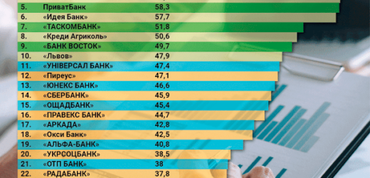 Рейтинг українських банків: кому можна довіряти