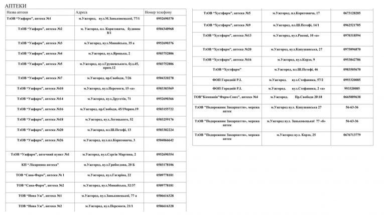 """Список аптек Ужгорода, де можна придбати ліки за програмою """"Доступні ліки"""""""