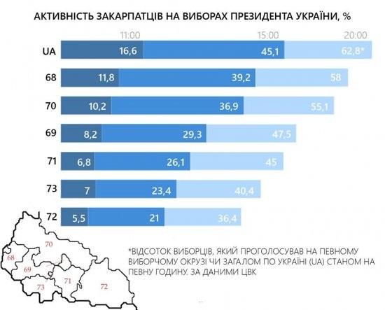 Як голосувало Закарпаття на виборах Президента-2019 (ІНФОГРАФІКА)
