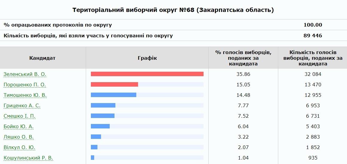 В Ужгородському окрузі підрахували 100 відсотків бюлетенів