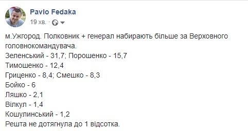 В Ужгороді полковник + генерал набирають більше за Верховного головнокомандувача