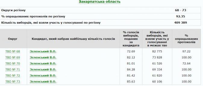 На Закарпатті Зеленський набирає понад 80 відсотків голосів