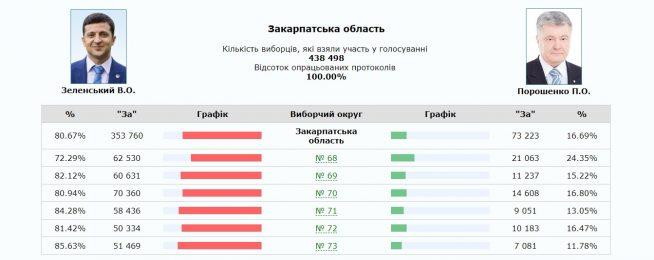 За підрахунком 100% голосів закарпатців Зеленський перемагає зі значним відривом