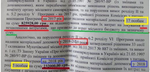 Держаудитслужба виявила значні зловживання при розподілі коштів УПСЗН Мукачівської міськради (документ)