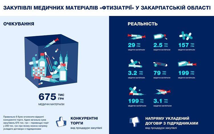 """Ужгородський """"тубдиспансер"""" уникає конкурентних закупівель"""