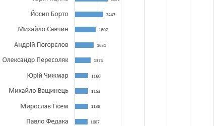Роберт Горват виграв вибори за рахунок голосів ужгородців, район обрав 500 гривневі купюри Андріївих (інфографіка)