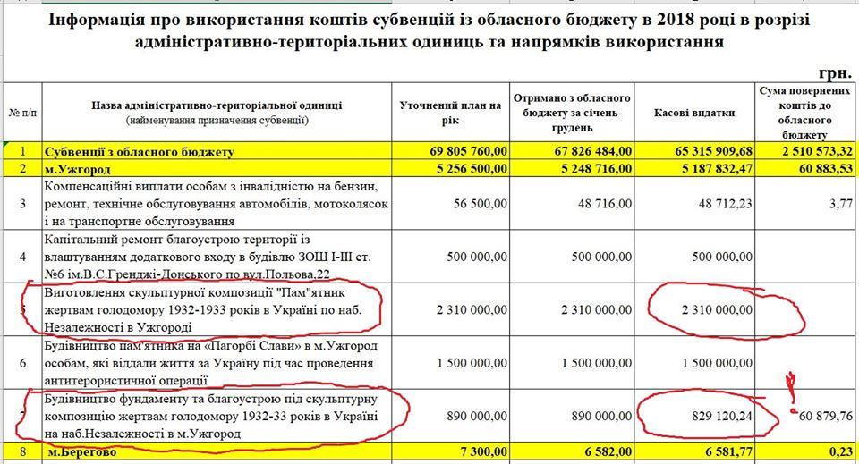 На фундамент та благоустрій території пам'ятника жертвам Голодомору в Ужгороді використали понад 800 тисяч грн