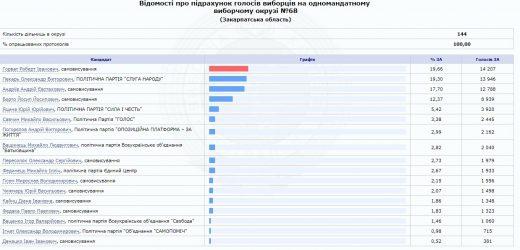 За підрахунком 100% протоколів на Ужгородському округу переміг Роберт Горват (відео)