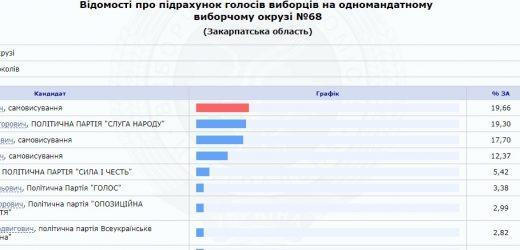 По Ужгородському округу висуванці рейтингових політсил не виправдали сподівань (документ)