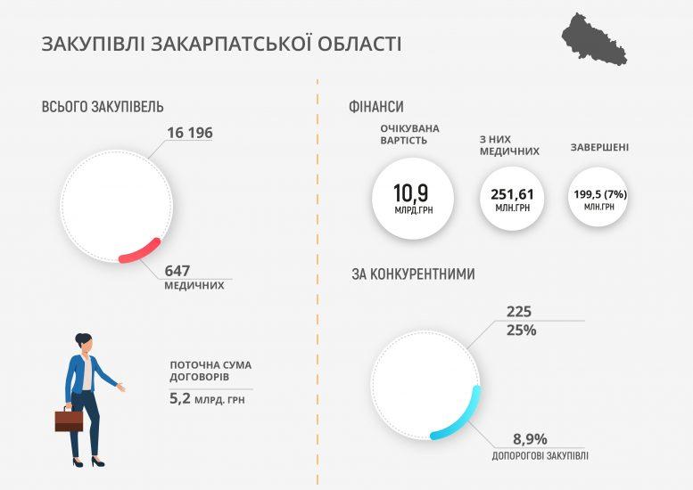 Моніторинг електронних закупівель Закарпатської області