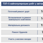 Майже 95% складу Ужгородської міськради прозвітували про свою діяльність за попередній рік