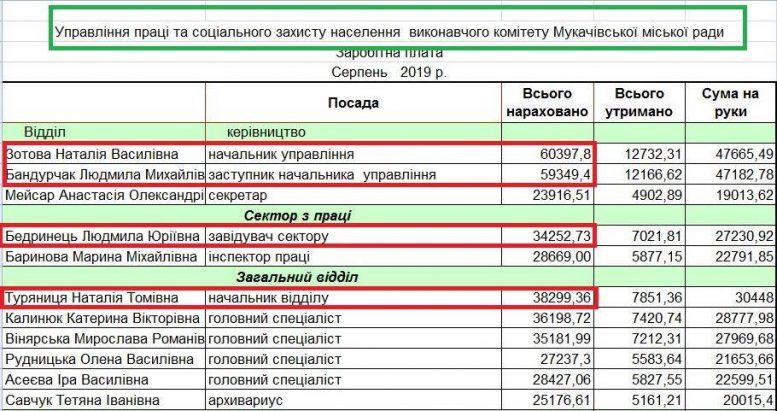 Анатомія захмарних зарплат чиновників Мукачівської міськради (документ)