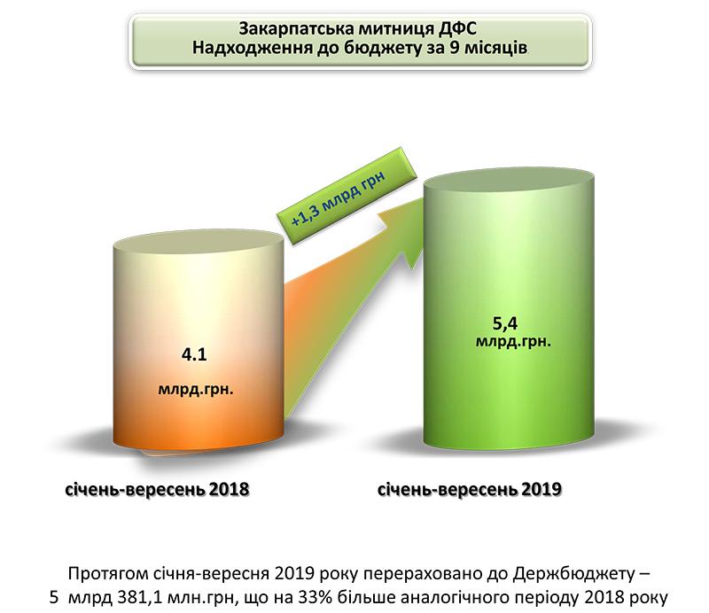 Закарпатська митниця перерахувала до бюджету майже 5,4 млрд гривень податків та платежів