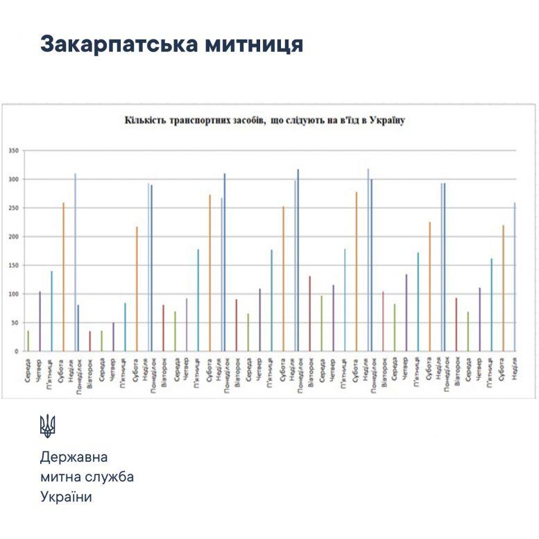 Рекомендації щодо перетину кордону від Закарпатської митниці Держмитслужби