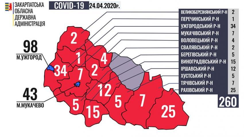 На Закарпатті зафіксовано 260 випадків коронавірусу