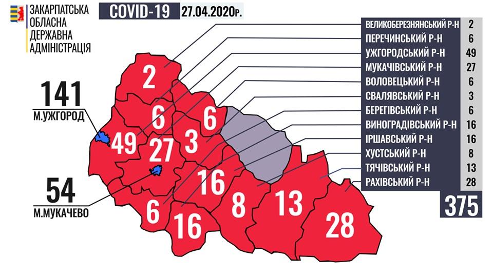 У 375 закарпатців встановлено діагноз COVID-19