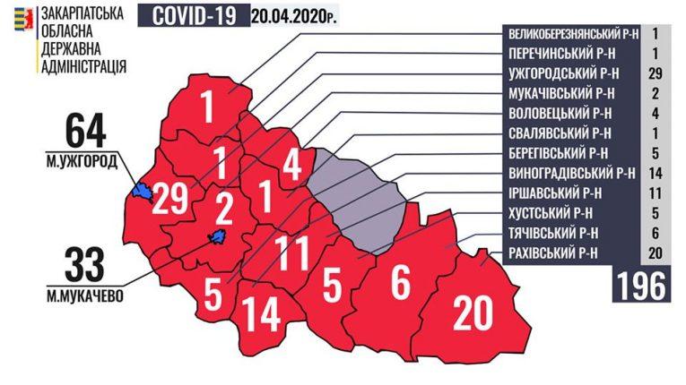 Майже у двохсот закарпатців діагностовано COVID-19