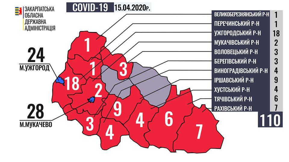 Кількість випадків захворювання на COVID-19 у Закарпатській області перевалила за сотню