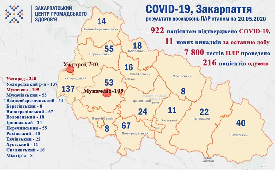За добу на Закарпатті виявлено 11 нових випадків COVID-19