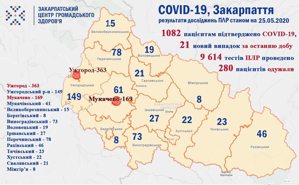 Протягом минулої доби на Закарпатті підтверджено 21 випадок COVID-19, один хворий – помер