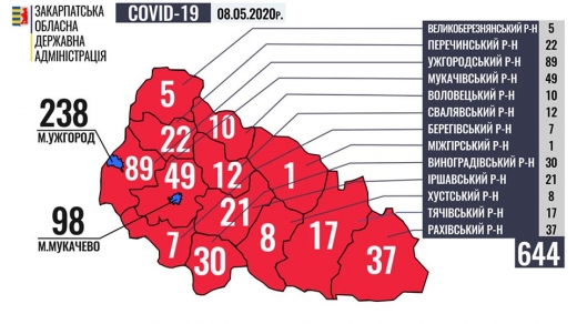 На сьогодні у 644 закарпатців виявлено коронавірус