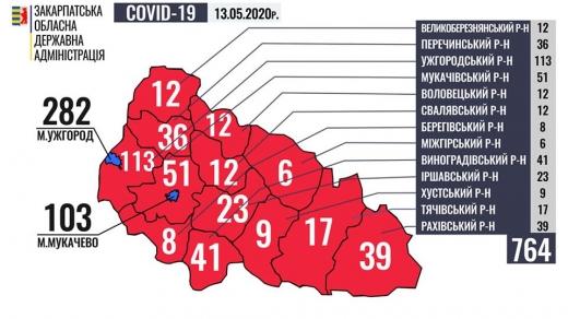 У 764 закарпатців встановлено діагноз COVID-19, із яких – 177 медики та 41 дитина