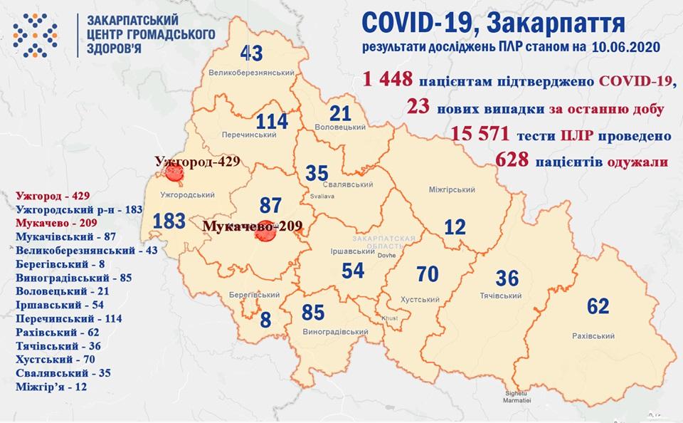 Протягом минулої доби на Закарпатті у 23 пацієнтів підтверджено коронавірус