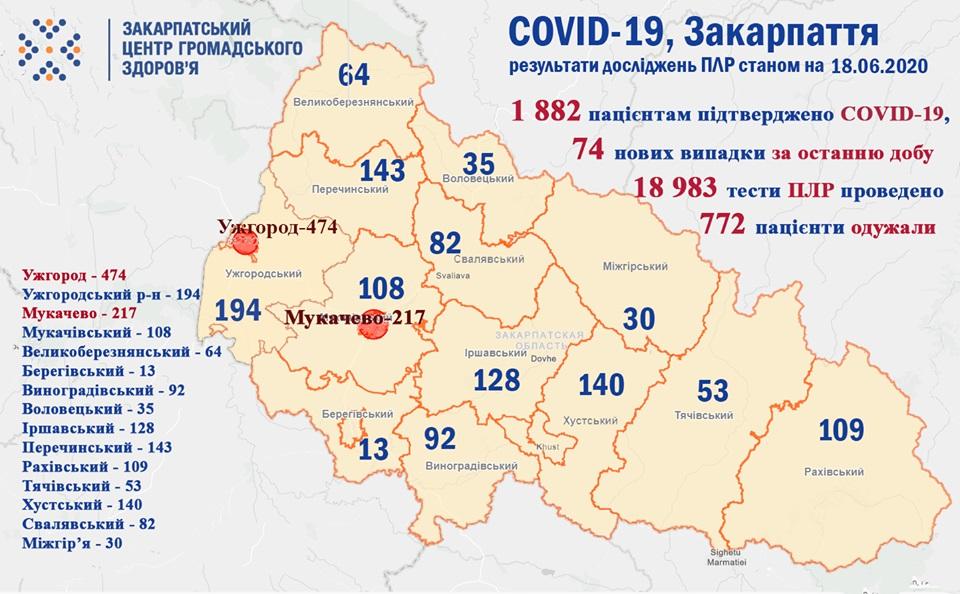 За добу на Закарпатті виявили ще 74 випадки COVID-19, шестеро захворілих померли