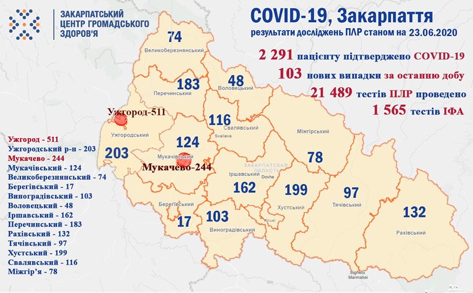 На Закарпатті за добу 103 нових випадки COVID-19 та 5 померлих