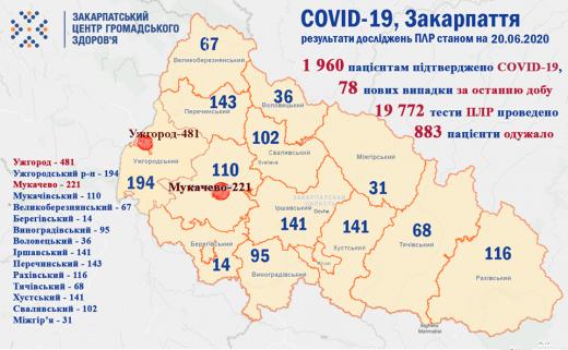 Ситуація щодо COVID-19 на Закарпатті: 78 нових випадків та 3 померлих за добу