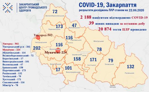 Протягом доби на Закарпатті зафіксували ще 39 випадків коронавірусу – 4 людей померли