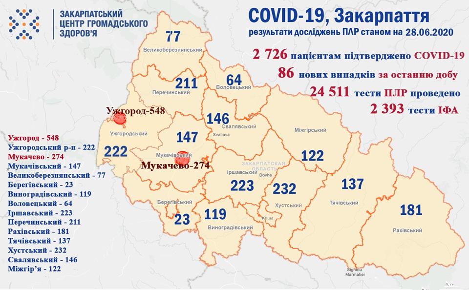 Протягом минулої доби коронавірус підтверджено у 86 закарпатців