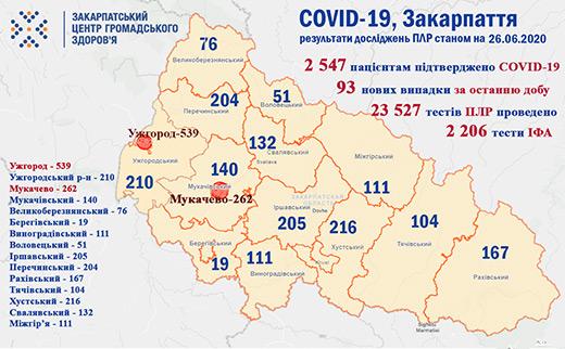 У Закарпатській області знову майже сотня хворих на COVID-19 за добу